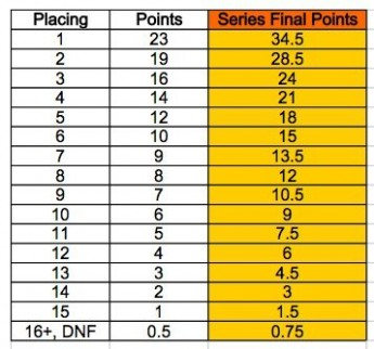 Points Scale SCPS final